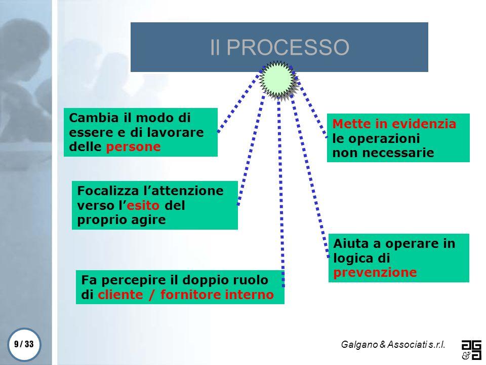 9 / 33 Galgano & Associati s.r.l. Il PROCESSO Cambia il modo di essere e di lavorare delle persone Focalizza lattenzione verso lesito del proprio agir