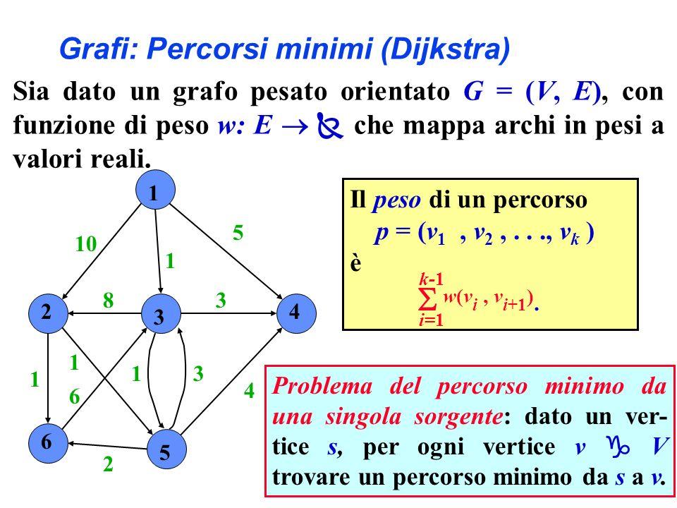 1 2 3 4 6 5 10 1 5 4 3 31 2 6 1 1 8 Problema del percorso minimo da una singola sorgente: dato un ver- tice s, per ogni vertice v V trovare un percorso minimo da s a v.