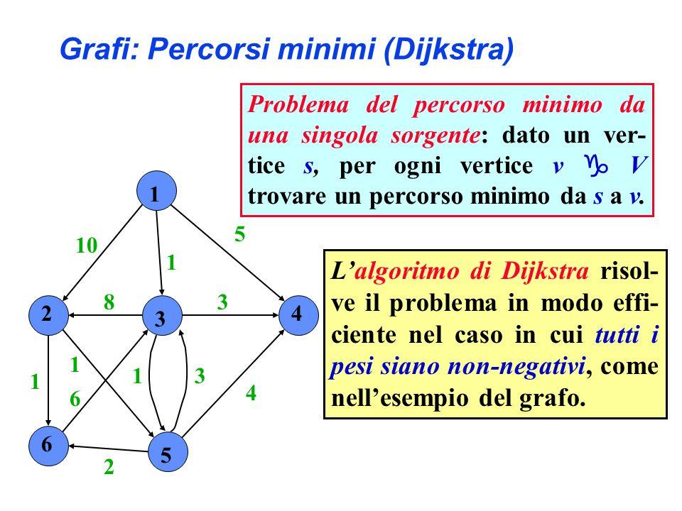 1 2 3 4 6 5 10 1 5 4 3 31 2 6 1 1 8 Lalgoritmo di Dijkstra risol- ve il problema in modo effi- ciente nel caso in cui tutti i pesi siano non-negativi, come nellesempio del grafo.