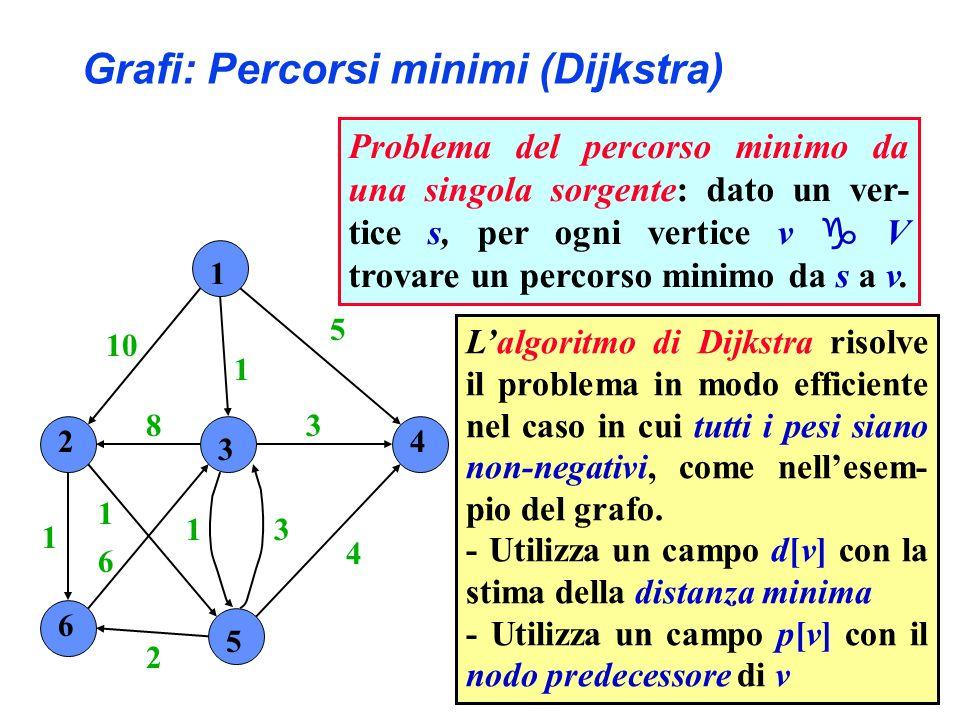 1 2 3 4 6 5 10 1 5 4 3 31 2 6 1 1 8 Lalgoritmo di Dijkstra risolve il problema in modo efficiente nel caso in cui tutti i pesi siano non-negativi, come nellesem- pio del grafo.