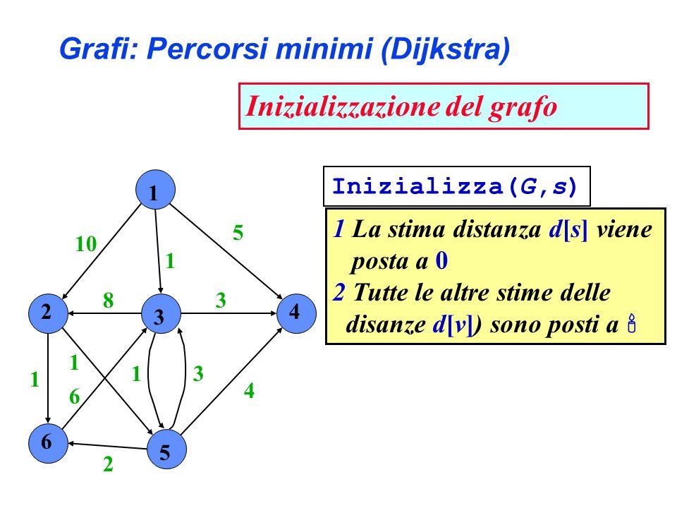 1 2 3 4 6 5 10 1 5 4 3 31 2 6 1 1 8 Grafi: Percorsi minimi (Dijkstra) Inizializzazione del grafo 1 La stima distanza d[s] viene posta a 0 2 Tutte le altre stime delle disanze d[v]) sono posti a Inizializza(G,s)