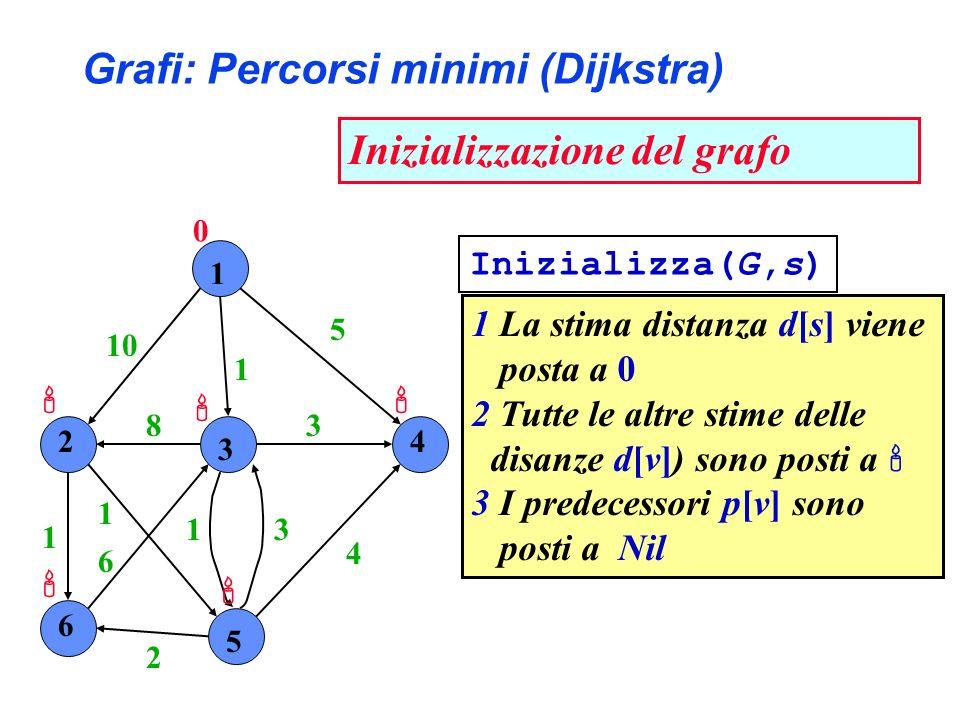 1 2 3 4 6 5 10 1 5 4 3 31 2 6 1 1 8 1 La stima distanza d[s] viene posta a 0 2 Tutte le altre stime delle disanze d[v]) sono posti a 3 I predecessori p[v] sono posti a Nil Grafi: Percorsi minimi (Dijkstra) Inizializzazione del grafo 0 Inizializza(G,s)