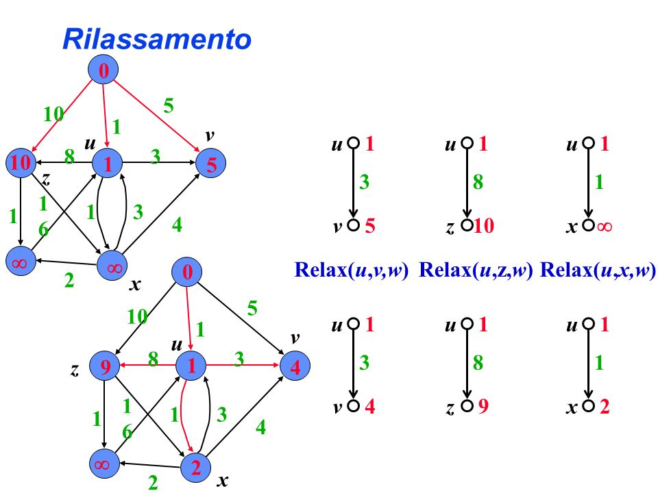 Rilassamento 1 3 v u 5 1 3 v u 4 Relax(u,v,w) 1 8 z u 10 1 8 z u 9 Relax(u,z,w) 1 1 x u Relax(u,x,w) 1 1 x u 2 5 4 0 10 1 5 10 1 3 31 2 6 1 1 8 u x z v 0 9 1 4 2 10 1 5 4 3 31 2 6 1 1 8 u x z v
