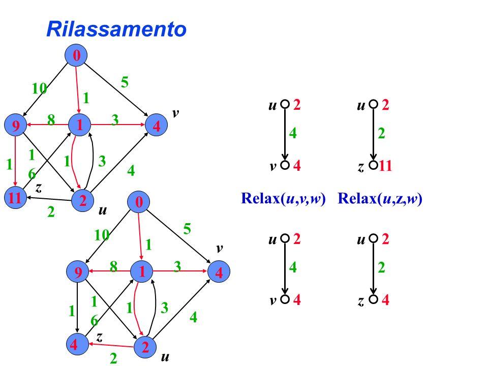 Rilassamento 2 4 v u 4 2 4 v u 4 Relax(u,v,w) 0 9 1 4 11 2 10 1 5 4 3 31 2 6 1 1 8 u v z 0 9 1 4 4 2 1 5 4 3 31 2 6 1 1 8 u v z 2 2 z u 11 2 2 z u 4 Relax(u,z,w)
