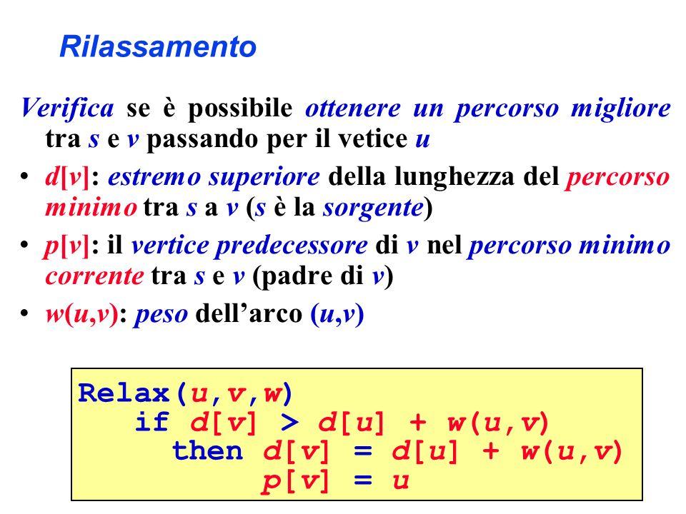 Rilassamento Verifica se è possibile ottenere un percorso migliore tra s e v passando per il vetice u d[v]: estremo superiore della lunghezza del percorso minimo tra s a v (s è la sorgente) p[v]: il vertice predecessore di v nel percorso minimo corrente tra s e v (padre di v) w(u,v): peso dellarco (u,v) Relax(u,v,w) if d[v] > d[u] + w(u,v) then d[v] = d[u] + w(u,v) p[v] = u