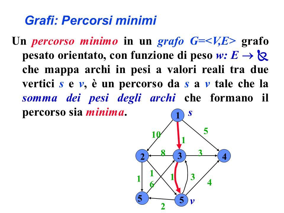 Grafi: Percorsi minimi Un percorso minimo in un grafo G= grafo pesato orientato, con funzione di peso w: E che mappa archi in pesi a valori reali tra due vertici s e v, è un percorso da s a v tale che la somma dei pesi degli archi che formano il percorso sia minima.