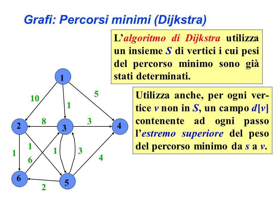1 2 3 4 6 5 10 1 5 4 3 31 2 6 1 1 8 Lalgoritmo di Dijkstra utilizza un insieme S di vertici i cui pesi del percorso minimo sono già stati determinati.