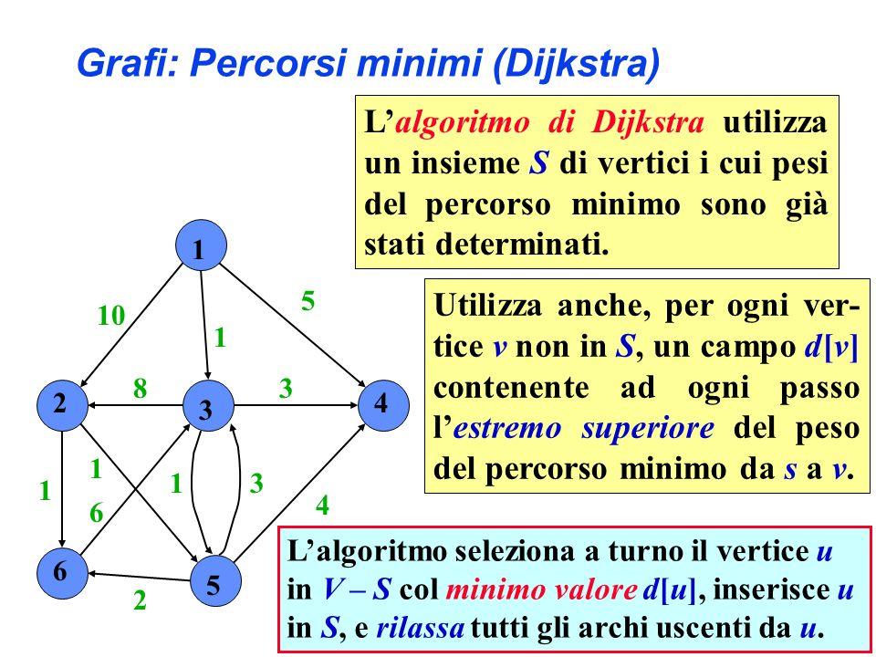 1 2 3 4 6 5 10 1 5 4 3 31 2 6 1 1 8 Lalgoritmo seleziona a turno il vertice u in V – S col minimo valore d[u], inserisce u in S, e rilassa tutti gli archi uscenti da u.