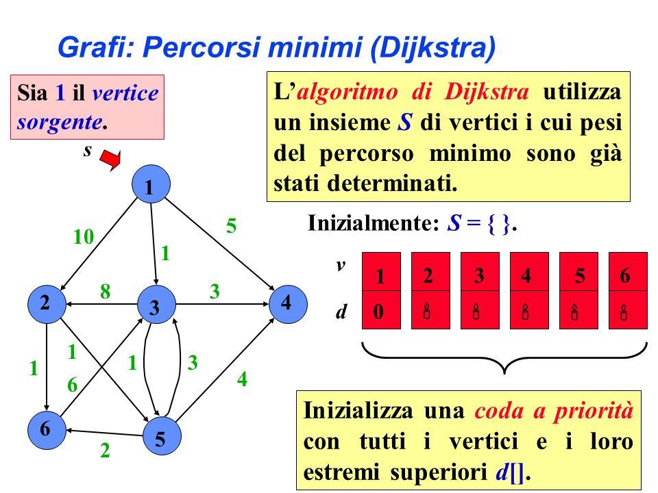 1 2 3 4 6 5 10 1 5 4 3 31 2 6 1 1 8 s Inizialmente: S = { }.