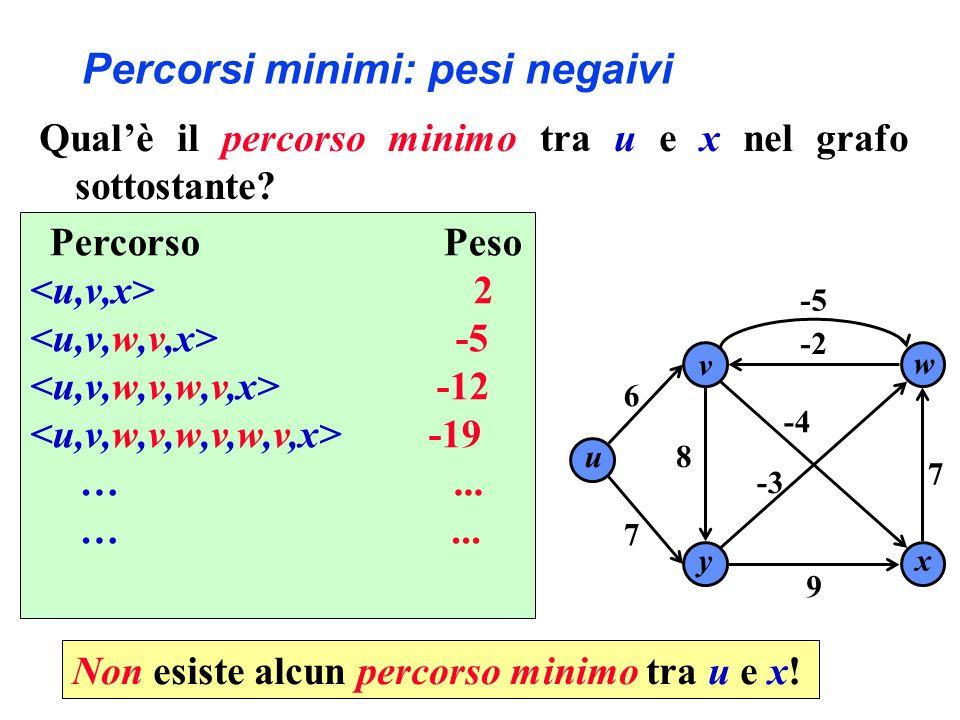 Percorsi minimi: pesi negaivi w 6 7 9 -5 -4 xy v u 8 7 -2 -3 Qualè il percorso minimo tra u e x nel grafo sottostante.