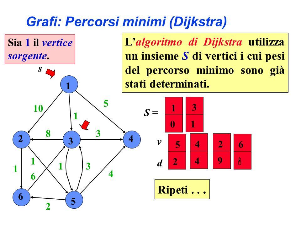 1 2 3 4 6 5 10 1 5 4 3 31 2 6 1 1 8 s S = 24 5 6 9 4 2 v d 3 1 1 0 Ripeti...