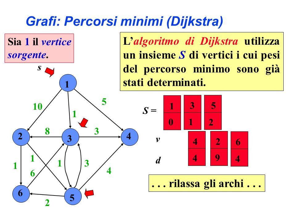 1 2 3 4 6 5 10 1 5 4 3 31 2 6 1 1 8 s S = 24 5 6 9 4 2 4 v d 3 1 1 0 Grafi: Percorsi minimi (Dijkstra) Sia 1 il vertice sorgente....