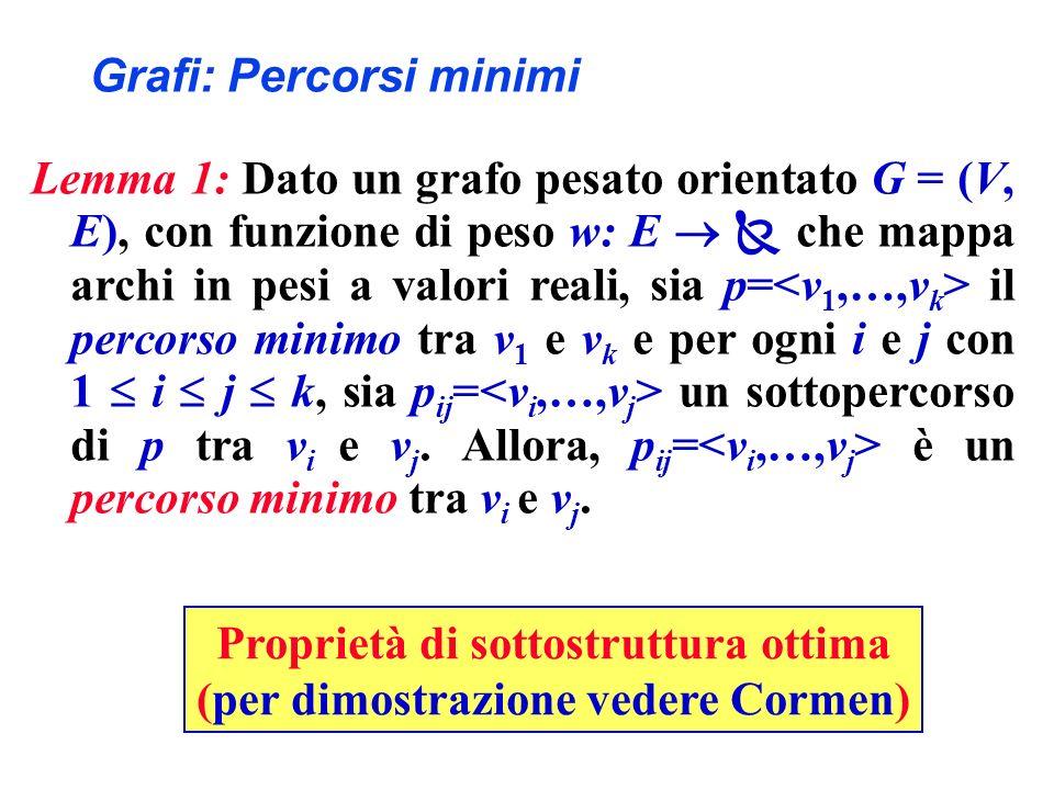 Grafi: Percorsi minimi Corollario 1: Sia G = (V, E) un grafo pesato orientato, con funzione di peso w: E che mappa archi in pesi a valori reali.