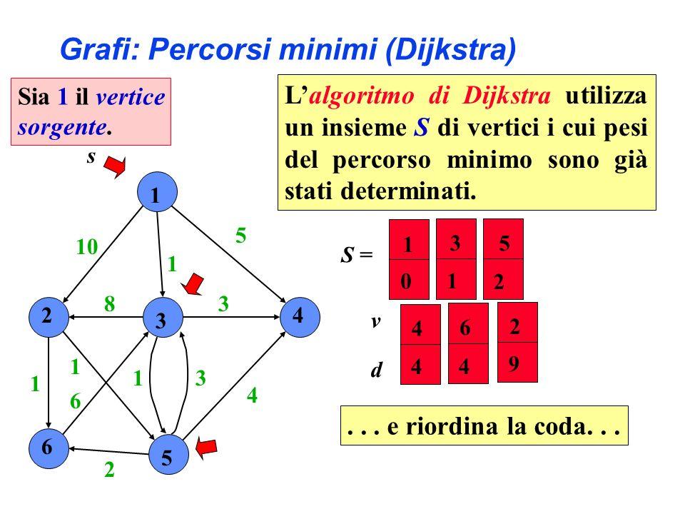 1 2 3 4 6 5 10 1 5 4 3 31 2 6 1 1 8 s S = 2 4 5 6 9 4 2 4 v d 3 1 1 0 Grafi: Percorsi minimi (Dijkstra)... e riordina la coda... Sia 1 il vertice sorg