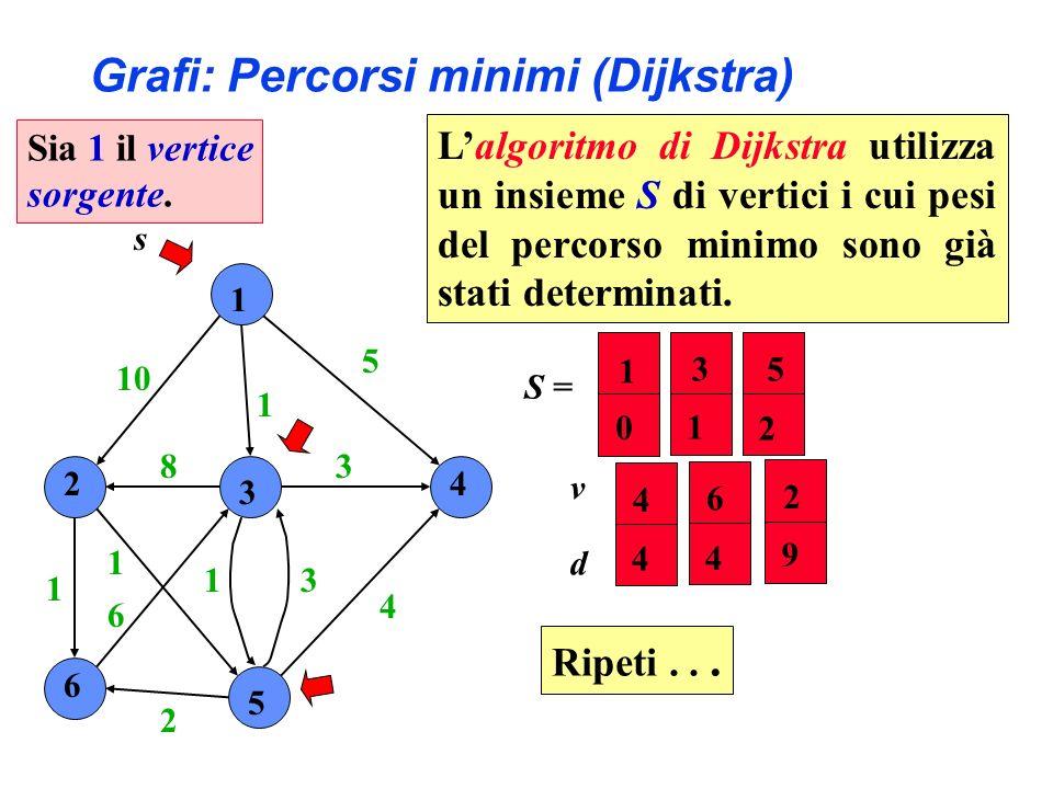 1 2 3 4 6 5 10 1 5 4 3 31 2 6 1 1 8 s S = 2 4 5 6 9 4 2 4 v d 3 1 1 0 Grafi: Percorsi minimi (Dijkstra) Ripeti... Sia 1 il vertice sorgente. Lalgoritm