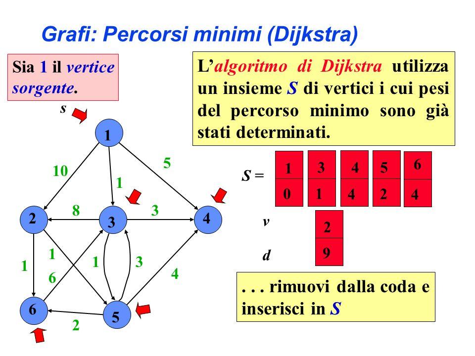 1 2 3 4 6 5 10 1 5 4 3 31 2 6 1 1 8 s S = 2 5 4 6 9 2 4 4 v d 3 1 1 0 Grafi: Percorsi minimi (Dijkstra)... rimuovi dalla coda e inserisci in S Sia 1 i