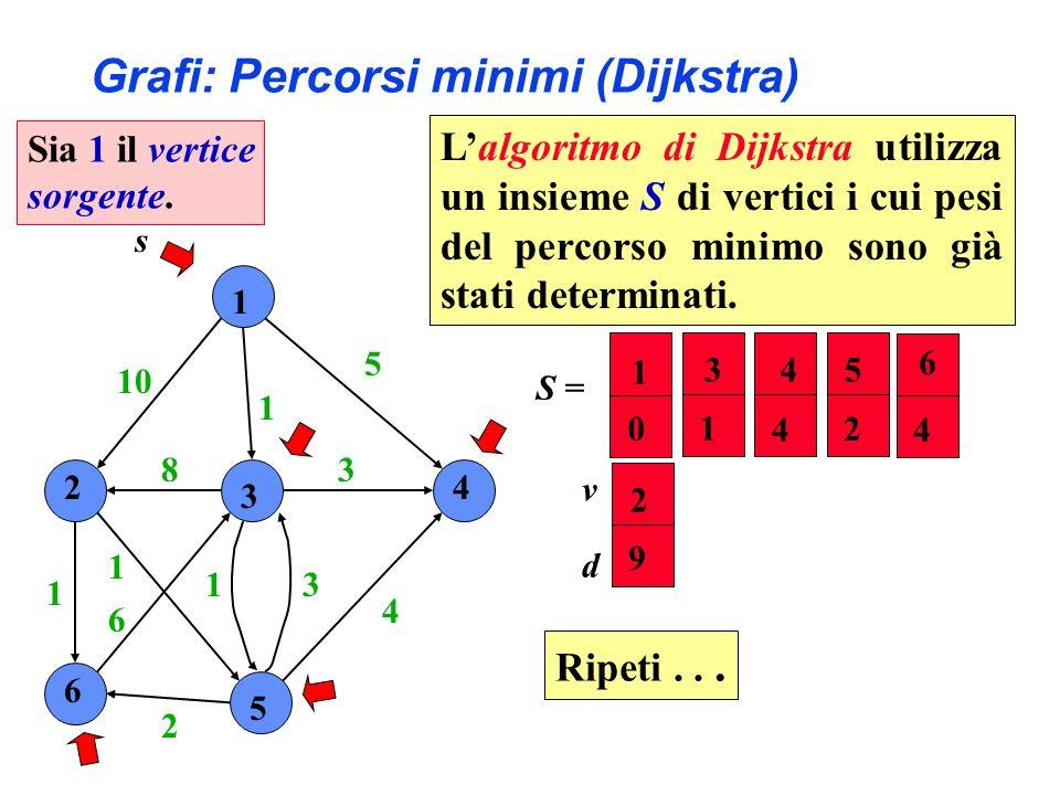 1 2 3 4 6 5 10 1 5 4 3 31 2 6 1 1 8 s S = 2 5 4 6 9 2 4 4 v d 3 1 1 0 Grafi: Percorsi minimi (Dijkstra) Ripeti... Sia 1 il vertice sorgente. Lalgoritm