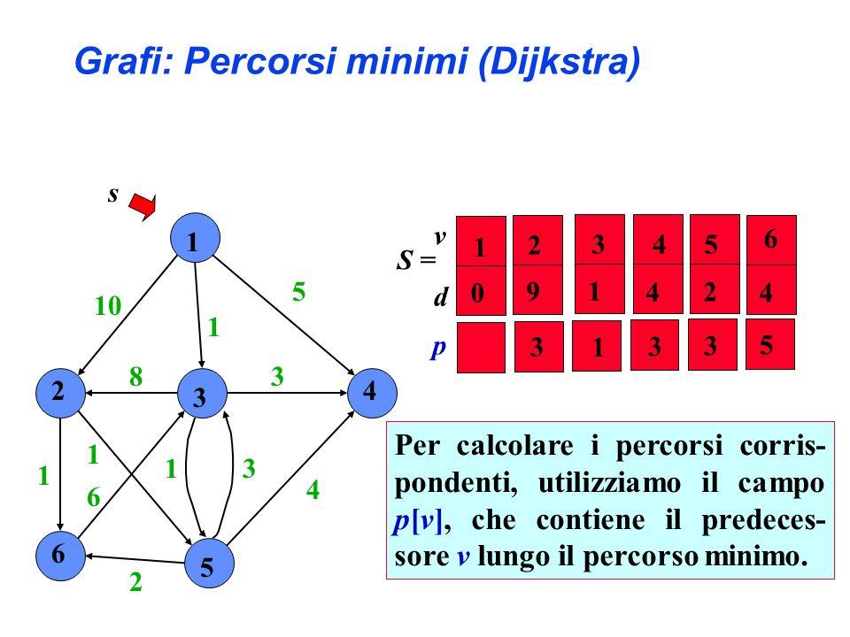 1 2 3 4 6 5 10 1 5 4 3 31 2 6 1 1 8 s S = Per calcolare i percorsi corris- pondenti, utilizziamo il campo p[v], che contiene il predeces- sore v lungo il percorso minimo.