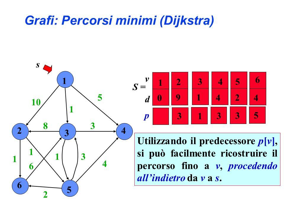 1 2 3 4 6 5 10 1 5 4 3 31 2 6 1 1 8 s S = Utilizzando il predecessore p[v], si può facilmente ricostruire il percorso fino a v, procedendo allindietro da v a s.