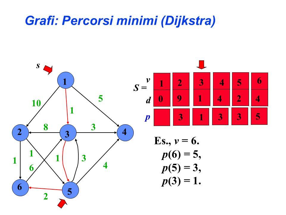 1 2 3 4 6 5 10 1 5 4 3 31 2 6 1 1 8 s S = Es., v = 6. p(6) = 5, p(5) = 3, p(3) = 1. v d 2 5 4 6 92 4 4 3 1 1 0 3 1 3 3 5p Grafi: Percorsi minimi (Dijk