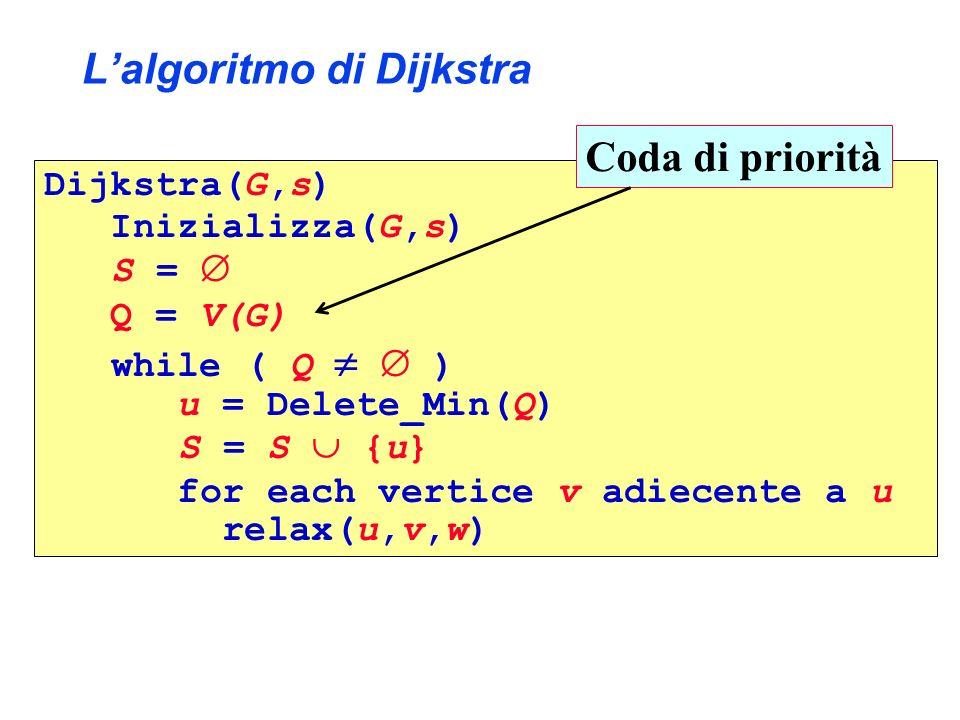 Lalgoritmo di Dijkstra Dijkstra(G,s) Inizializza(G,s) S = Q = V(G) while ( Q ) u = Delete_Min(Q) S = S {u} for each vertice v adiecente a u relax(u,v,w) Coda di priorità