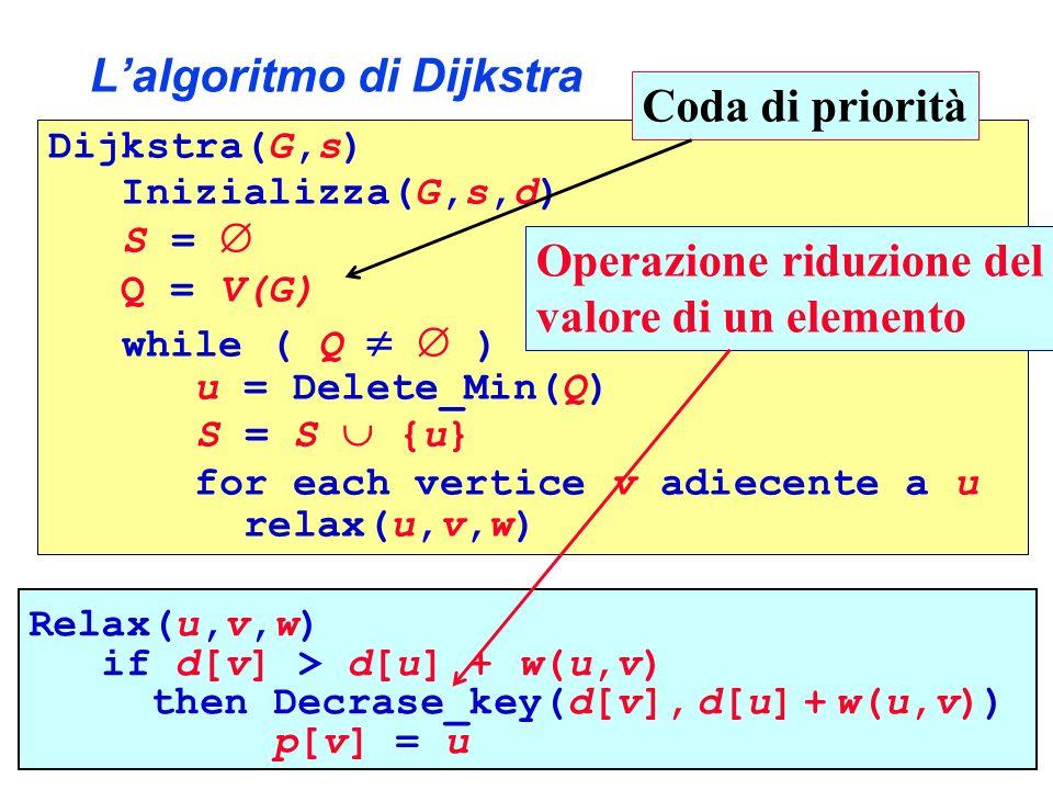 Lalgoritmo di Dijkstra Dijkstra(G,s) Inizializza(G,s,d) S = Q = V(G) while ( Q ) u = Delete_Min(Q) S = S {u} for each vertice v adiecente a u relax(u,