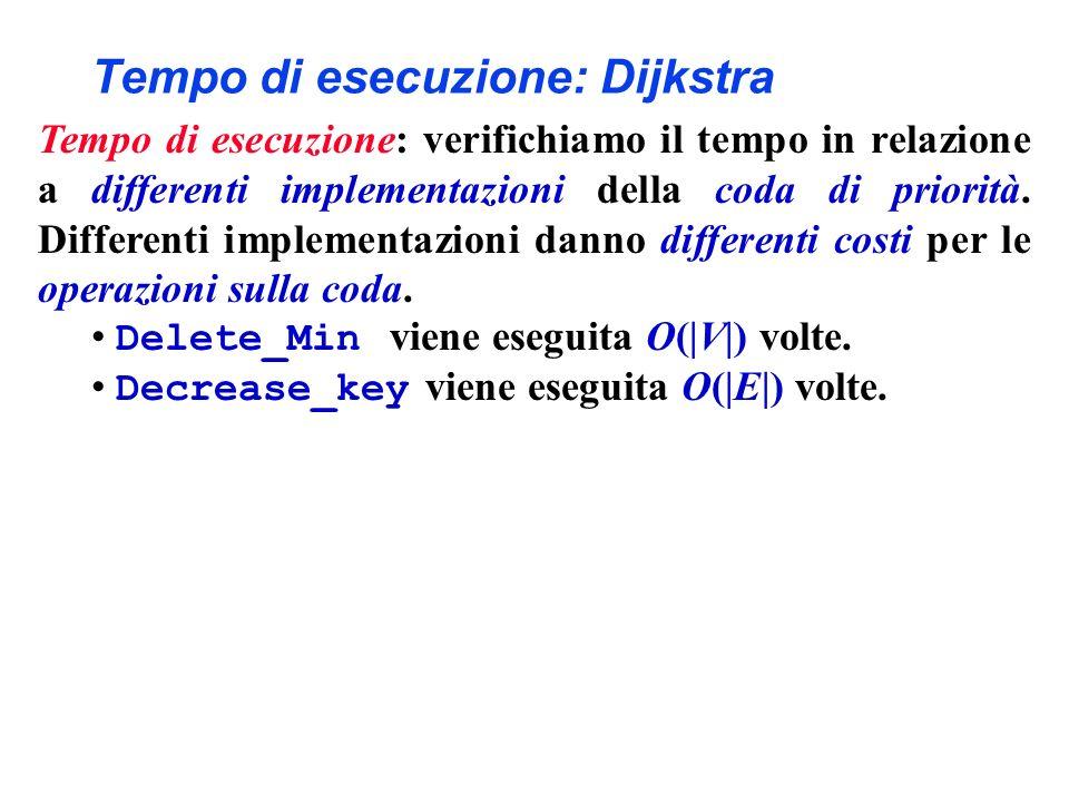 Tempo di esecuzione: Dijkstra Tempo di esecuzione: verifichiamo il tempo in relazione a differenti implementazioni della coda di priorità.