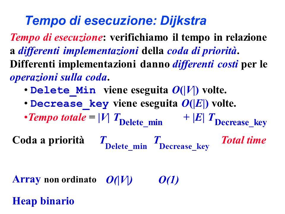 Tempo di esecuzione: Dijkstra O(|V|) O(1) Decrease_key Coda a priorità T T Total time Array non ordinato Heap binario Delete_min Tempo di esecuzione: verifichiamo il tempo in relazione a differenti implementazioni della coda di priorità.