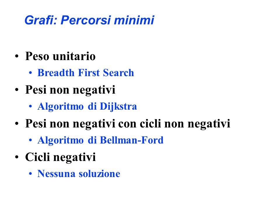 Grafi: Percorsi minimi Peso unitario Breadth First Search Pesi non negativi Algoritmo di Dijkstra Pesi non negativi con cicli non negativi Algoritmo di Bellman-Ford Cicli negativi Nessuna soluzione
