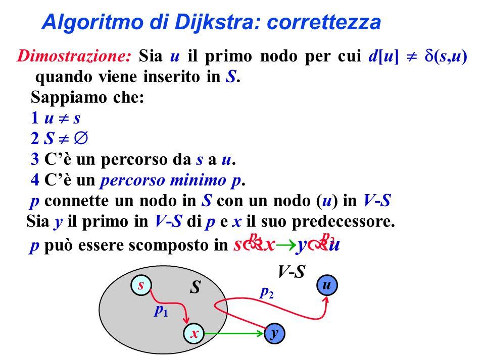 Algoritmo di Dijkstra: correttezza Dimostrazione: Sia u il primo nodo per cui d[u] (s,u) quando viene inserito in S.