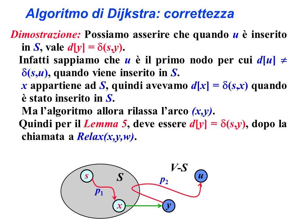 Algoritmo di Dijkstra: correttezza Dimostrazione: Possiamo asserire che quando u è inserito in S, vale d[y] = (s,y).