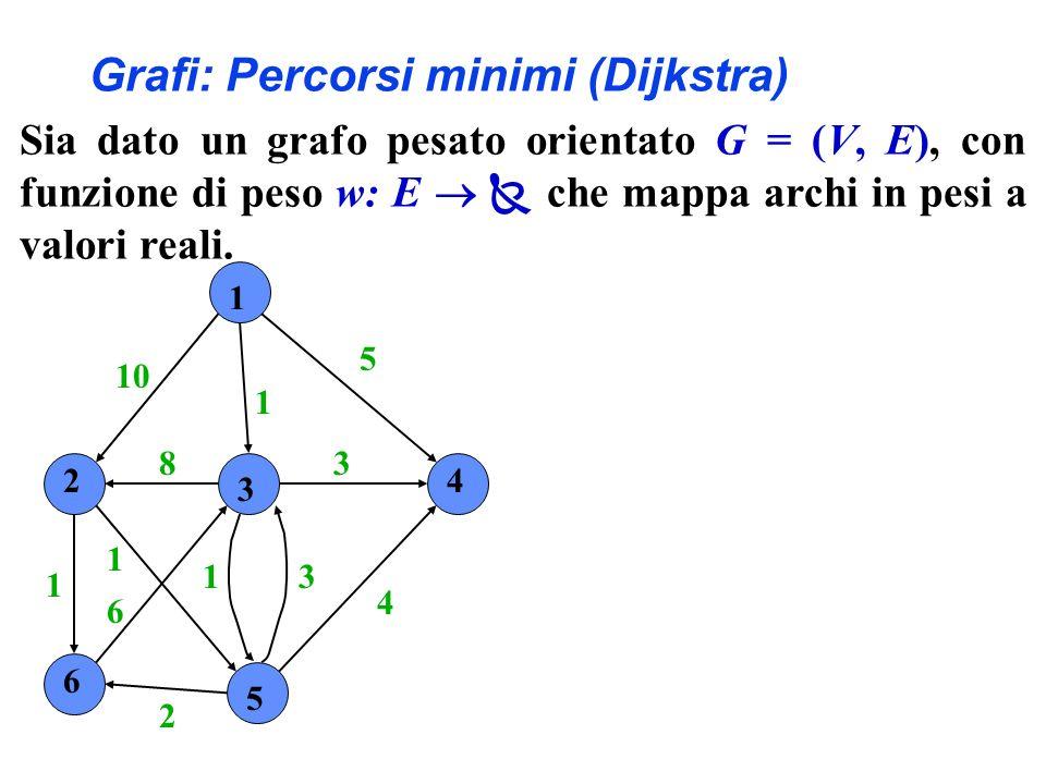 Grafi: Percorsi minimi (Dijkstra) 1 2 3 4 6 5 10 1 5 4 3 31 2 6 1 1 8 Sia dato un grafo pesato orientato G = (V, E), con funzione di peso w: E che mappa archi in pesi a valori reali.