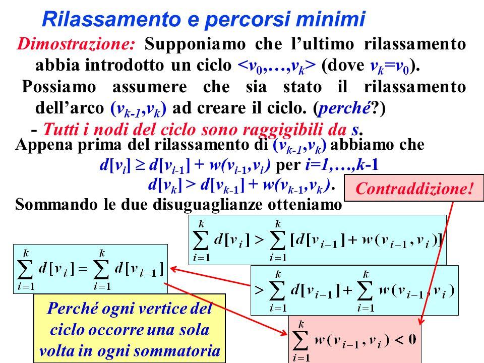 Rilassamento e percorsi minimi Dimostrazione: Supponiamo che lultimo rilassamento abbia introdotto un ciclo (dove v k =v 0 ).
