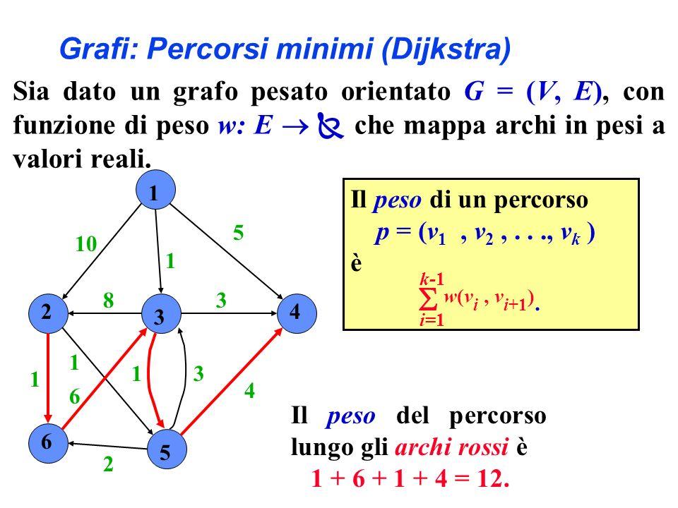 1 2 3 4 6 5 10 1 5 4 3 31 2 6 1 1 8 Il peso di un percorso p = (v 1, v 2,..., v k ) è w(v i, v i+1 ). i=1 k-1 Il peso del percorso lungo gli archi ros