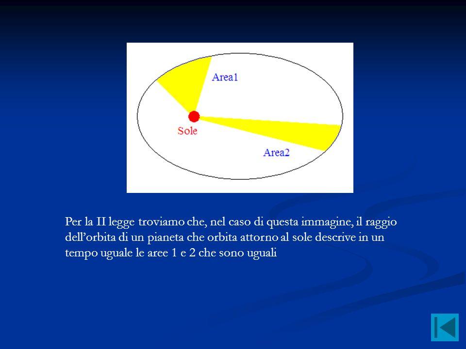 Per la II legge troviamo che, nel caso di questa immagine, il raggio dellorbita di un pianeta che orbita attorno al sole descrive in un tempo uguale l