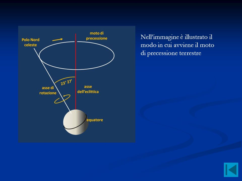 Nellimmagine è illustrato il modo in cui avviene il moto di precessione terrestre