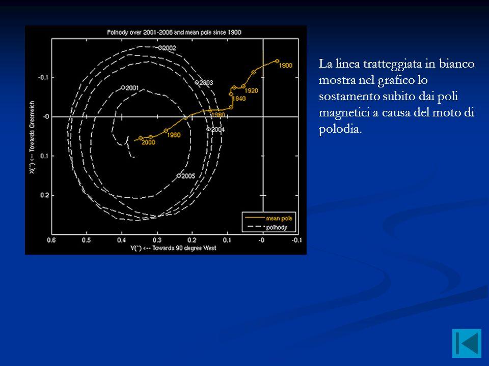 La linea tratteggiata in bianco mostra nel grafico lo sostamento subito dai poli magnetici a causa del moto di polodia.