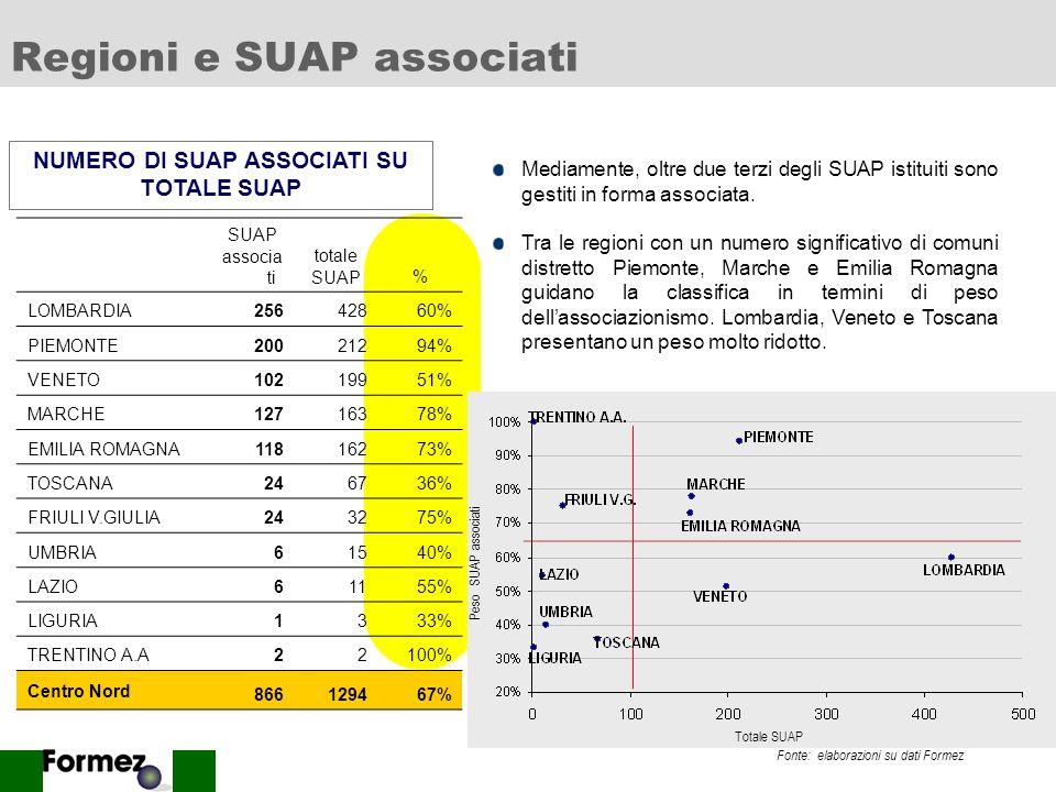 9 Listituzione degli SUAP Fonte: elaborazioni su dati Formez Classe dimensionale N.ro comuni SUAP si SUAP no SUAP nd oltre 20.0007492%7%1% 10.000 - 20