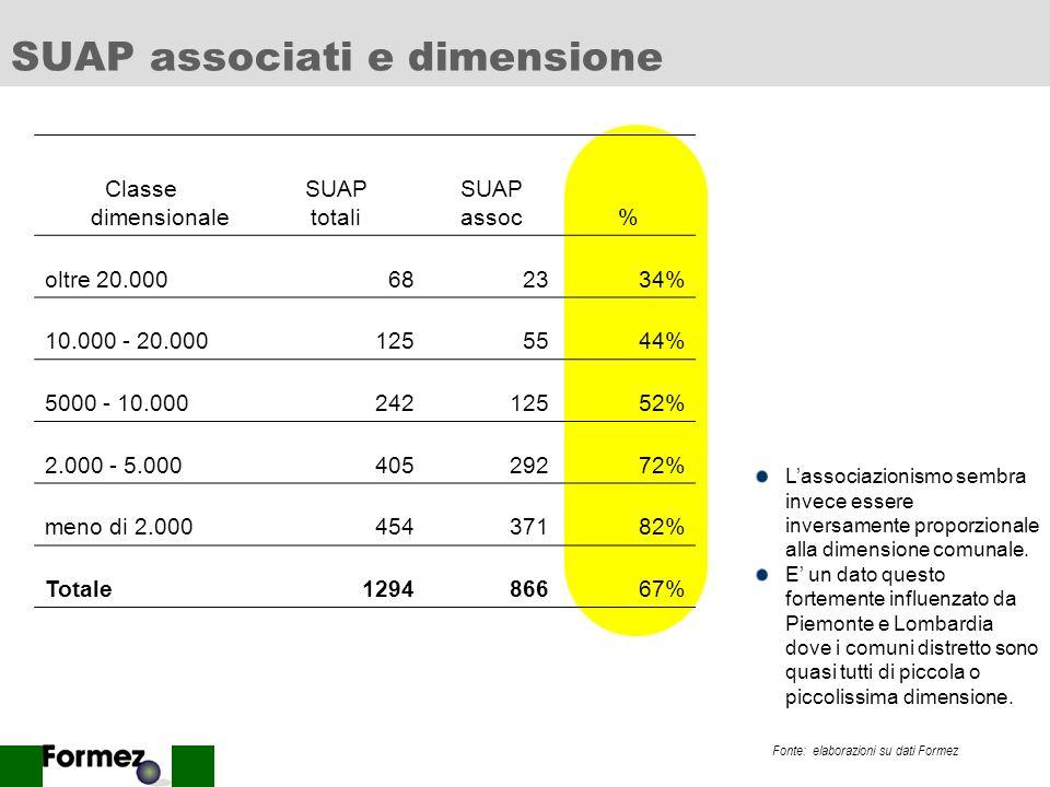 10 Regioni e SUAP associati SUAP associa ti totale SUAP% LOMBARDIA25642860% PIEMONTE20021294% VENETO10219951% MARCHE12716378% EMILIA ROMAGNA11816273%
