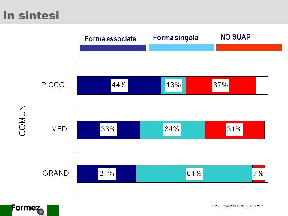 11 SUAP associati e dimensione Fonte: elaborazioni su dati Formez Classe dimensionale SUAP totali SUAP assoc% oltre 20.000682334% 10.000 - 20.00012555