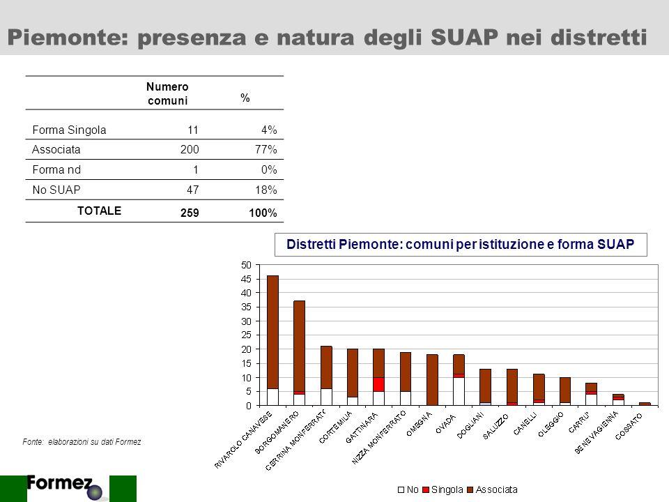 12 In sintesi Fonte: elaborazioni su dati Formez Forma associata Forma singola NO SUAP COMUNI