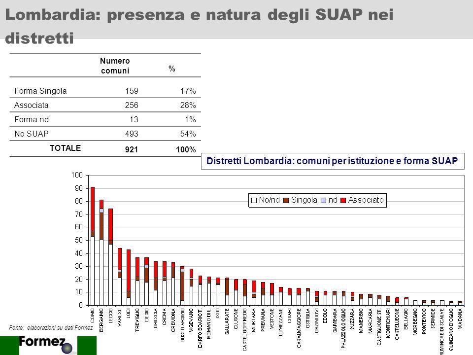 13 Piemonte: presenza e natura degli SUAP nei distretti Numero comuni % Forma Singola114% Associata20077% Forma nd10% No SUAP4718% TOTALE 259100% Dist