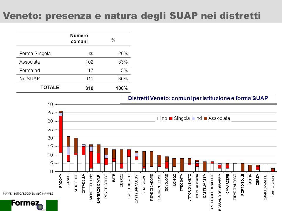 14 Numero comuni % Forma Singola15917% Associata25628% Forma nd131% No SUAP49354% TOTALE 921100% Distretti Lombardia: comuni per istituzione e forma S