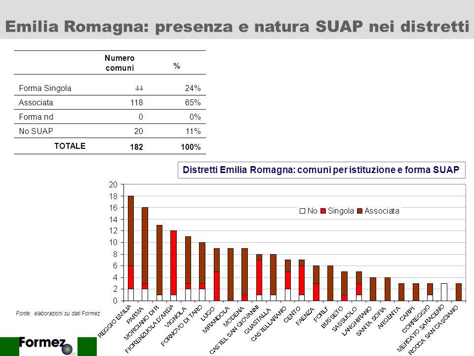 15 Numero comuni % Forma Singola 80 26% Associata10233% Forma nd175% No SUAP11136% TOTALE 310100% Distretti Veneto: comuni per istituzione e forma SUA