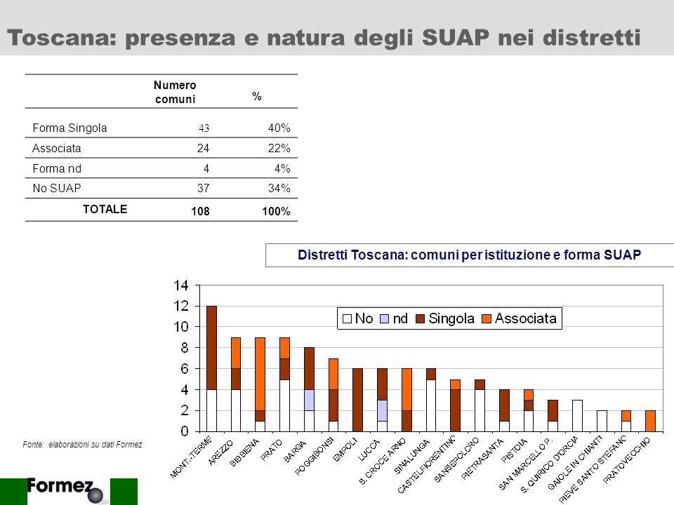 16 Numero comuni % Forma Singola 44 24% Associata11865% Forma nd00% No SUAP2011% TOTALE 182100% Distretti Emilia Romagna: comuni per istituzione e for