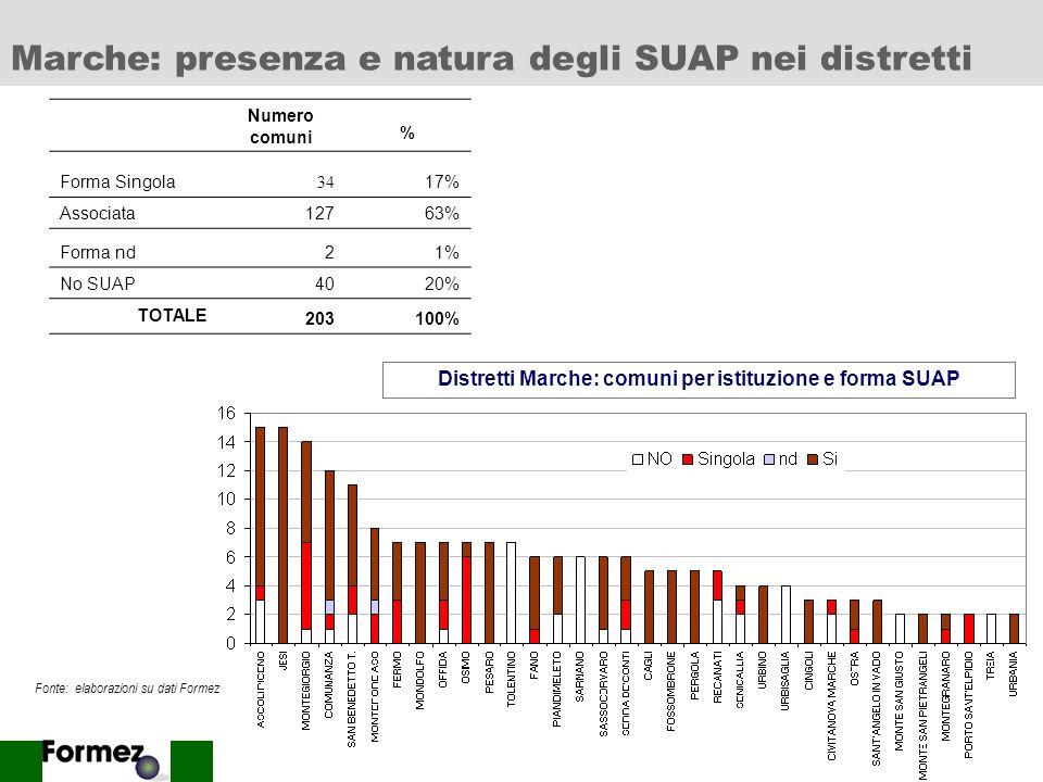 17 Numero comuni % Forma Singola 43 40% Associata2422% Forma nd44% No SUAP3734% TOTALE 108100% Distretti Toscana: comuni per istituzione e forma SUAP