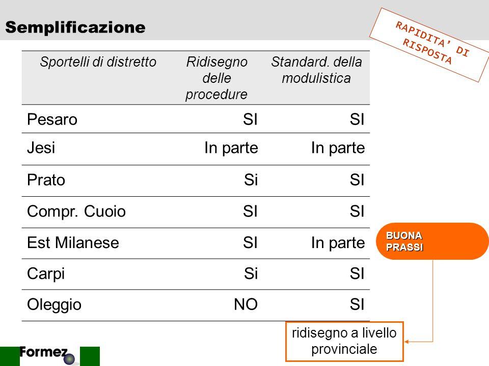 34 Tempistica Sportelli di distretto Tempi medi di gestione del procedimento Pesaro80 Jesi39 Prato45 Compr. Cuoio60 Est MilaneseNd Carpi70 Oleggio80 R