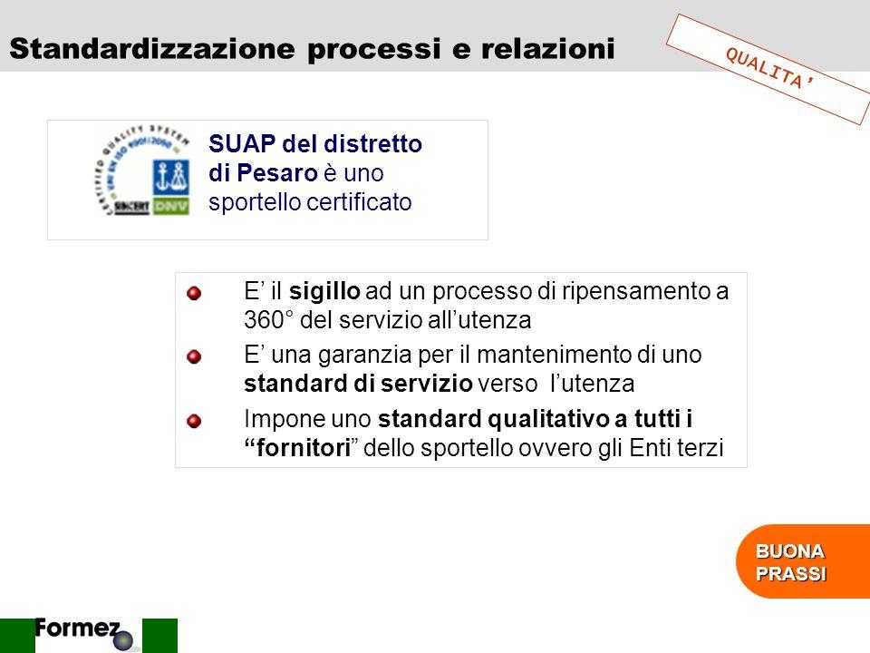 39 Promozione / comunicazione a utenti FRUIBILITA VISIBILITA Sportelli ManifestiNews letter carta News letter on line Comuni cazioni dirette PesaroXX