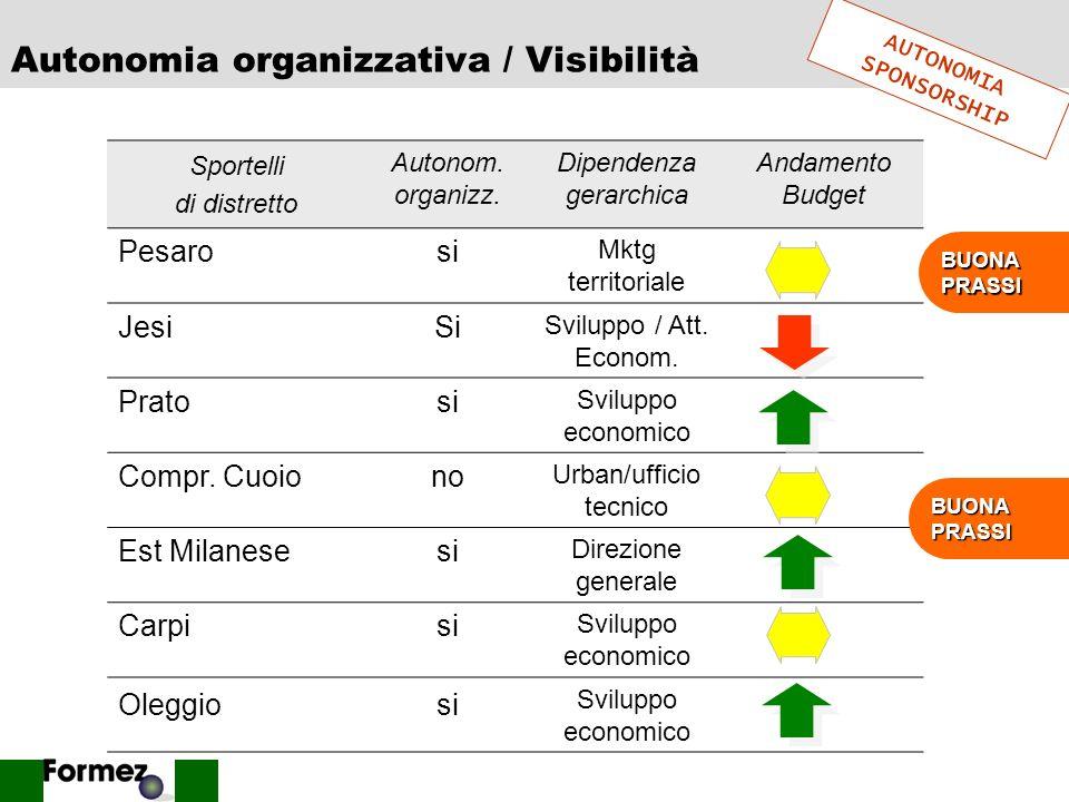 40 Standardizzazione processi e relazioni QUALITA SUAP del distretto di Pesaro è uno sportello certificato E il sigillo ad un processo di ripensamento