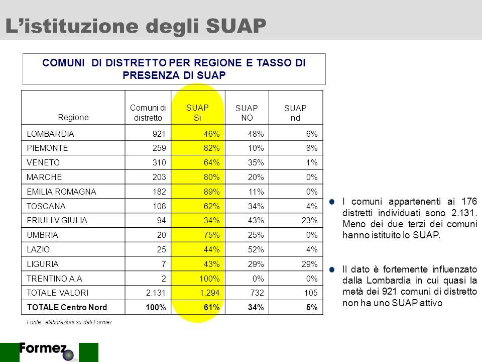6 Listituzione degli SUAP Regione Comuni di distretto SUAP Si SUAP NO SUAP nd LOMBARDIA92146%48%6% PIEMONTE25982%10%8% VENETO31064%35%1% MARCHE20380%20%0% EMILIA ROMAGNA18289%11%0% TOSCANA10862%34%4% FRIULI V.GIULIA9434%43%23% UMBRIA2075%25%0% LAZIO2544%52%4% LIGURIA743%29% TRENTINO A.A2100%0% TOTALE VALORI2.1311.294732105 TOTALE Centro Nord100%61%34%5% I comuni appartenenti ai 176 distretti individuati sono 2.131.